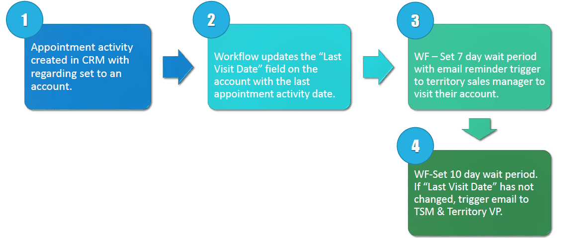 Setting Up a Sales Follow-up Workflow in Dynamics CRM - Ledgeview