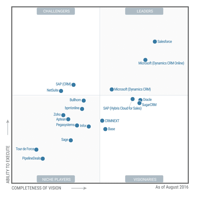 Salesforce, Microsoft Dynamics CRM Leaders in Sales Force