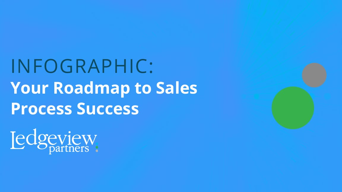 Infographic: Your Roadmap to Sales Process Success ... on sales calendar, customer buying map, strategy map, california state freeway map, sales car, portland oregon map, sales route map,