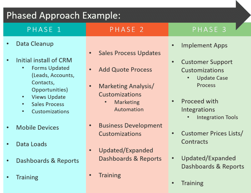 CRM Project Approach